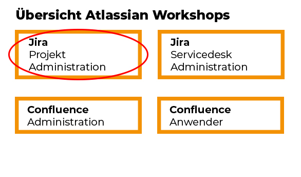 Jira Projekt Administration Workshop für Projektmanager und -planer